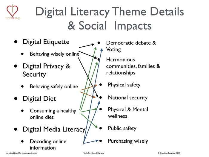 Digital_Literacy_Citizenship_TechforGood_Canada